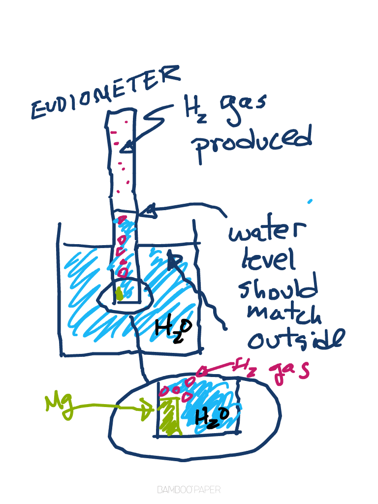 ap chemistry lab answers thermochemistry Thermochemistry before you leave your lab bench, clean off the bench surface the answer is your local wastewater treatment facility.