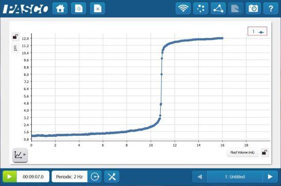 Beautiful Titration Curve