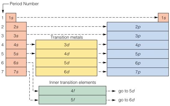 PT Configuration