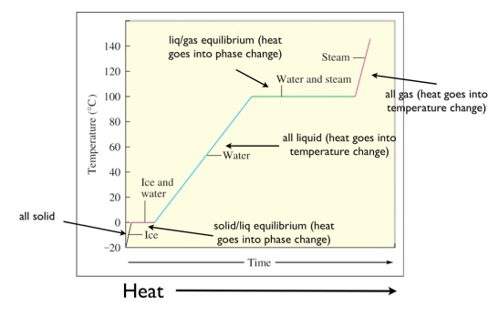 heating-curve