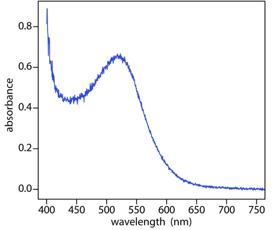 Absorbance v Wavelength