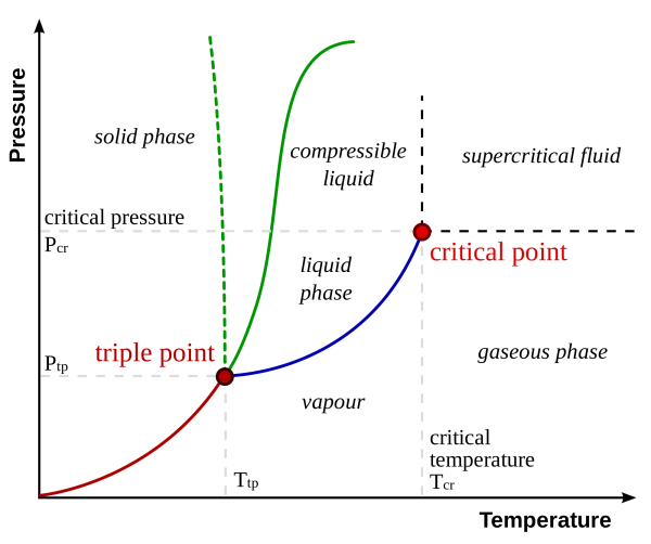 phase-diagram