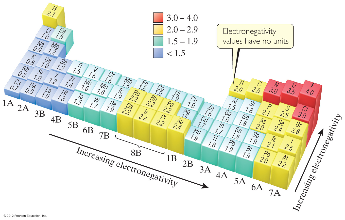 Electronegativity Chart 3d | www.pixshark.com - Images ...