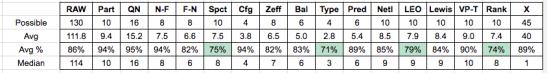final-stats