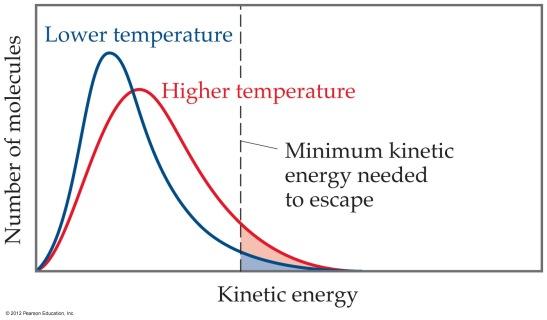 KMT-curve