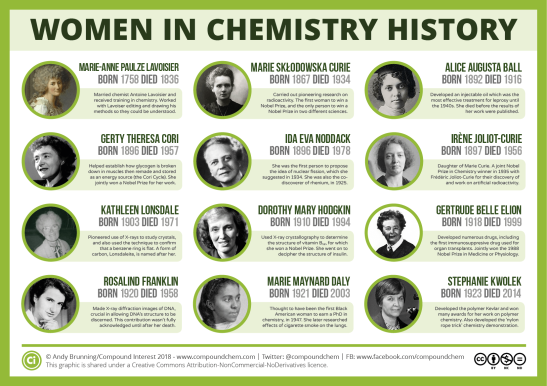 women-in-chemistry-history